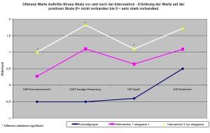 Wingwave coaching znanstveno dokazana metoda